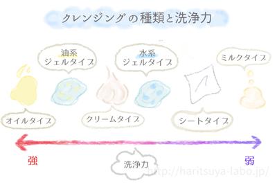 クレンジングの種類別に洗浄力をグラフ化したもの