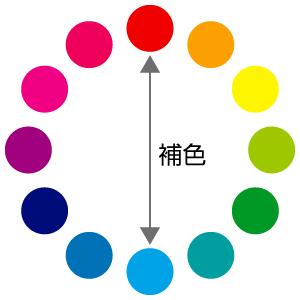 色彩(補色)の説明