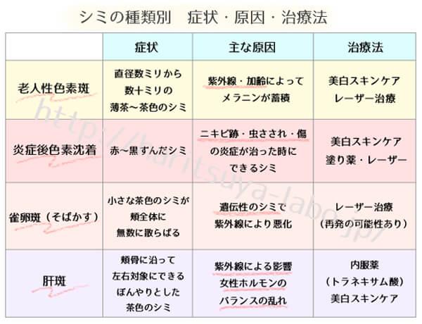 シミの種類を一覧化した表