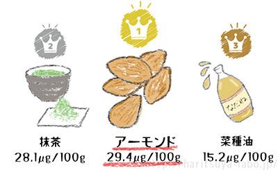 ビタミンE含有量が多い食べ物TOP3