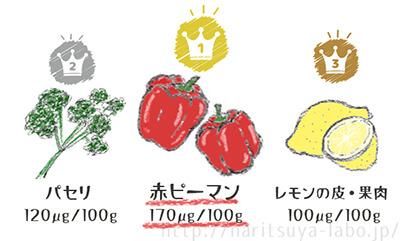 ビタミンC含有量が多い食べ門TOP3