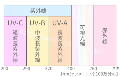 太陽光線の波長