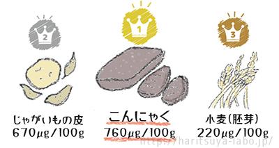 セラミド含有量TOP3の食べ物イラスト