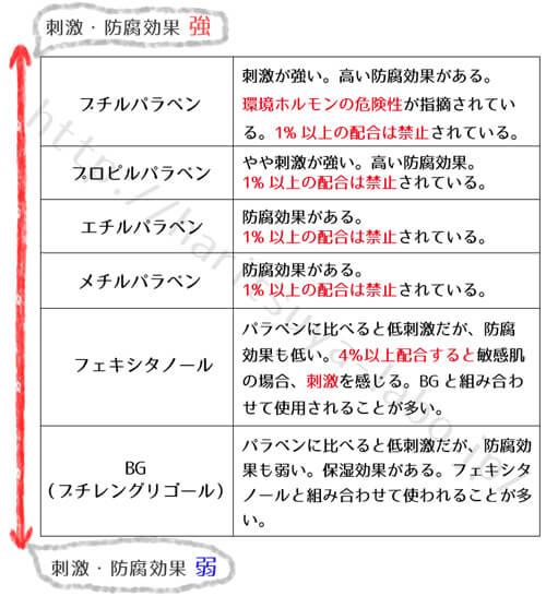 洗浄剤の表