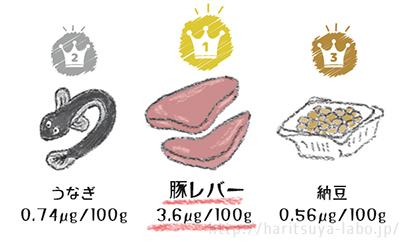 ビタミンB2含有量が多い食べ物TOP3