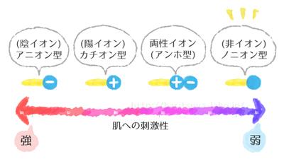 界面活性剤の強さグラフ