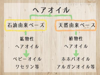 ヘアオイルの分類