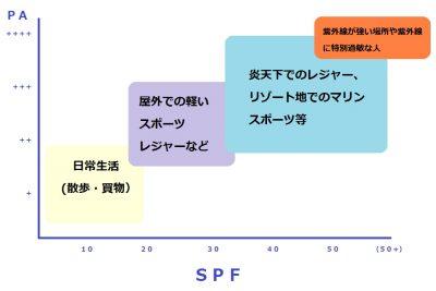 日焼け場所とSPFとPA