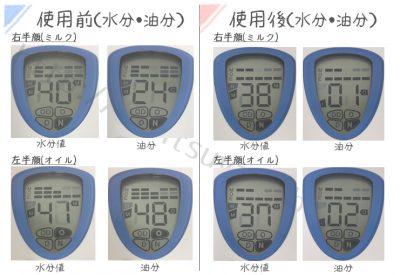クレンジング後のビフォーアフターの水分値と油分の比較