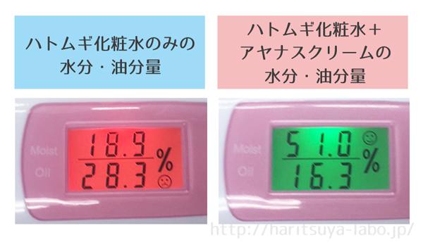 ハトムギ化粧水 水分・油分量 比較