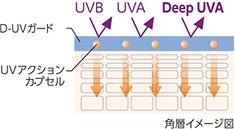 アスタリフトホワイトのUVアクションカプセルの説明画像