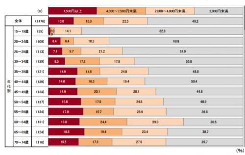 スキンケア化粧品を選ぶ値段目安のグラフ