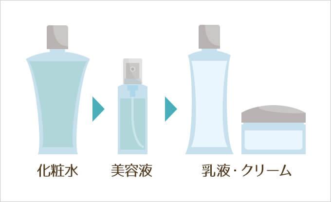 化粧水・美容液・乳液・クリームのイラスト