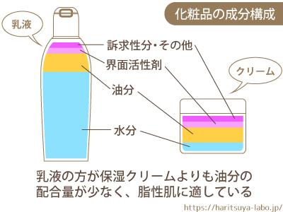 化粧品の成分構成