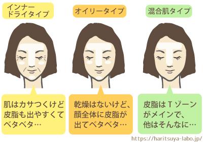 脂性肌の種類