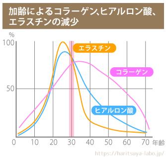 加齢によるコラーゲン、ヒアルロン酸、エラスチンの減少 グラフ