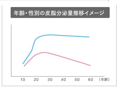 年齢・性別の皮脂分泌量推移イメージ グラフ