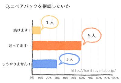 ニベアパック調査のグラフ1