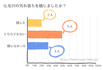 ニベアパック調査のグラフ3