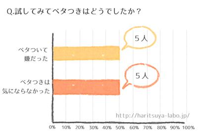 ニベアパック調査のグラフ2