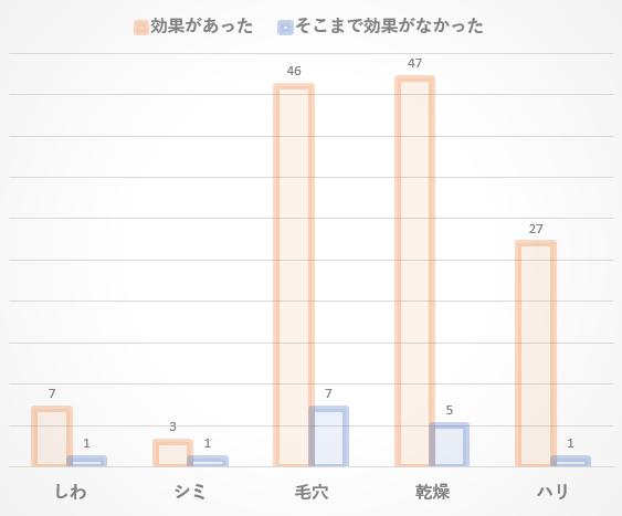 効果のグラフ