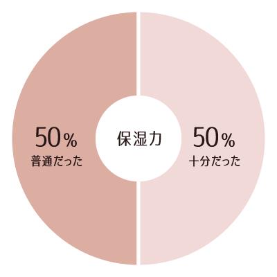ビーグレン化粧水の保湿力を調査