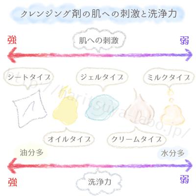 クレンジング剤の刺激と洗浄力のグラフ