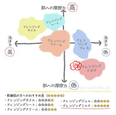 クレンジングの種類分布のグラフ
