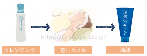 蒸しタオル洗顔 手順