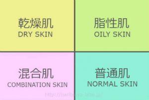 4つの肌のタイプの画像