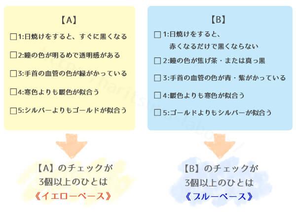 イエローベース・ブルーベースの簡易セルフチェック表