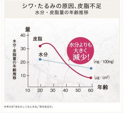 Coyoriグラフ
