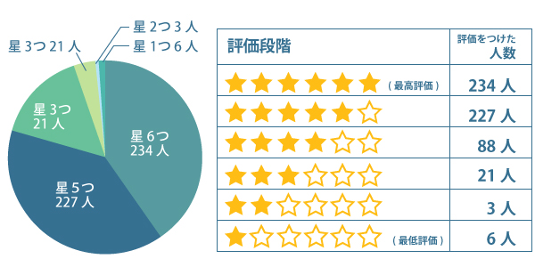 ビーグレンニキビケア 口コミ集計グラフ