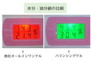バランシングゲルと他社の水分・油分値を比較した画像