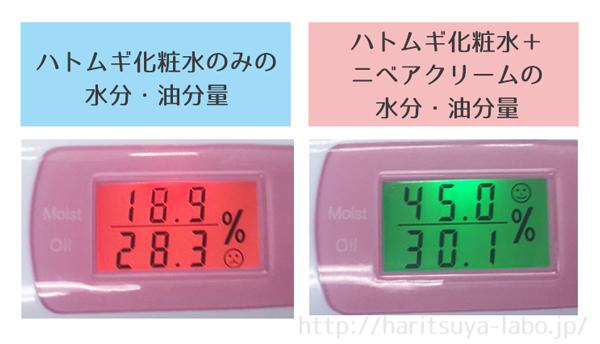 ハトムギ化粧水 ニベア 水分・油分量 比較