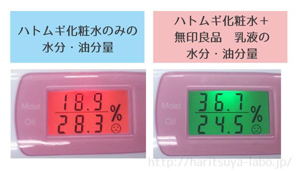 ハトムギ化粧水 無印 乳液 水分・油分量 比較