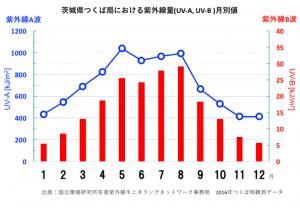 紫外線量の年間推移グラフ