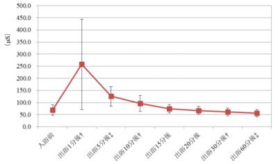 温泉医科学研究所による入用後の肌の水分量の変化